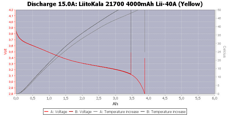 LiitoKala%2021700%204000mAh%20Lii-40A%20(Yellow)-Temp-15.0