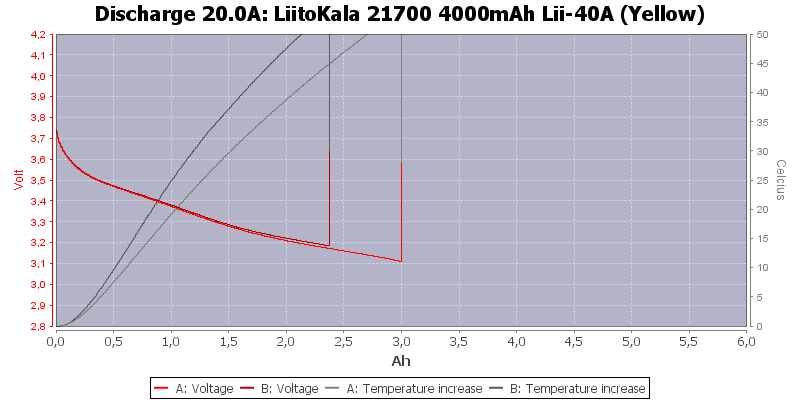 LiitoKala%2021700%204000mAh%20Lii-40A%20(Yellow)-Temp-20.0