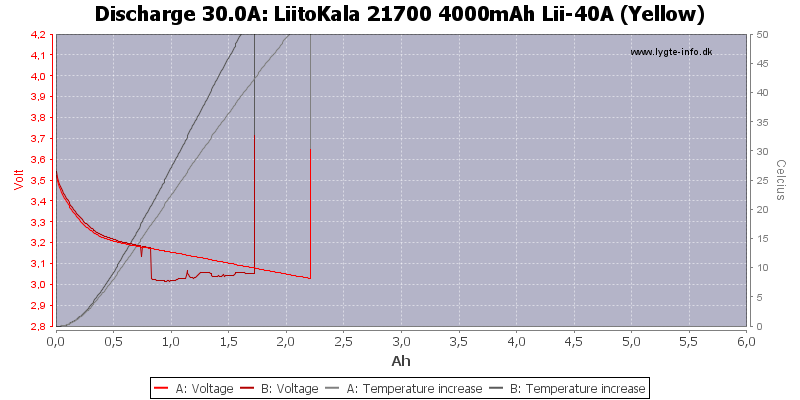 LiitoKala%2021700%204000mAh%20Lii-40A%20(Yellow)-Temp-30.0