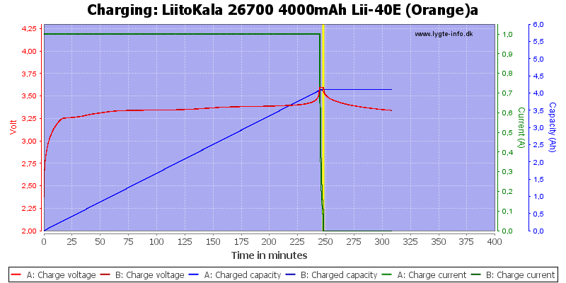 LiitoKala%2026700%204000mAh%20Lii-40E%20(Orange)a-Charge