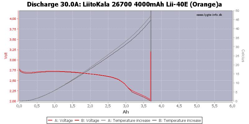 LiitoKala%2026700%204000mAh%20Lii-40E%20(Orange)a-Temp-30.0