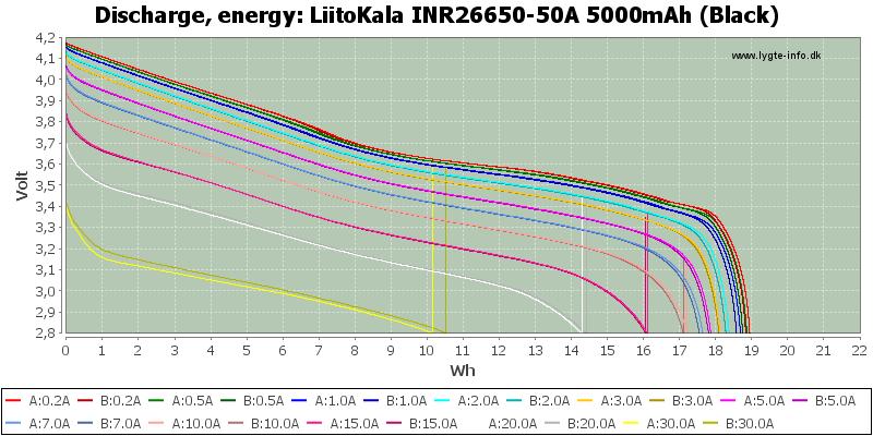 LiitoKala%20INR26650-50A%205000mAh%20(Black)-Energy
