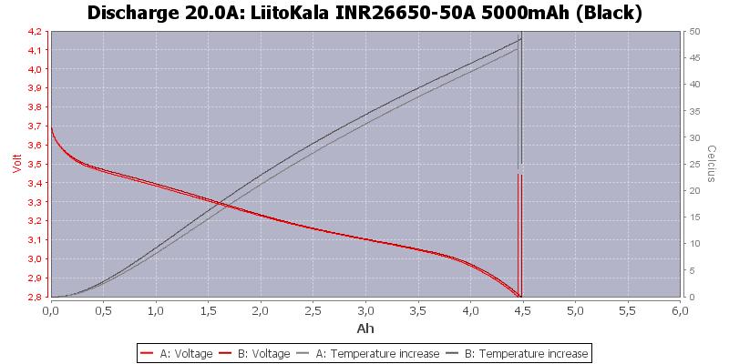 LiitoKala%20INR26650-50A%205000mAh%20(Black)-Temp-20.0