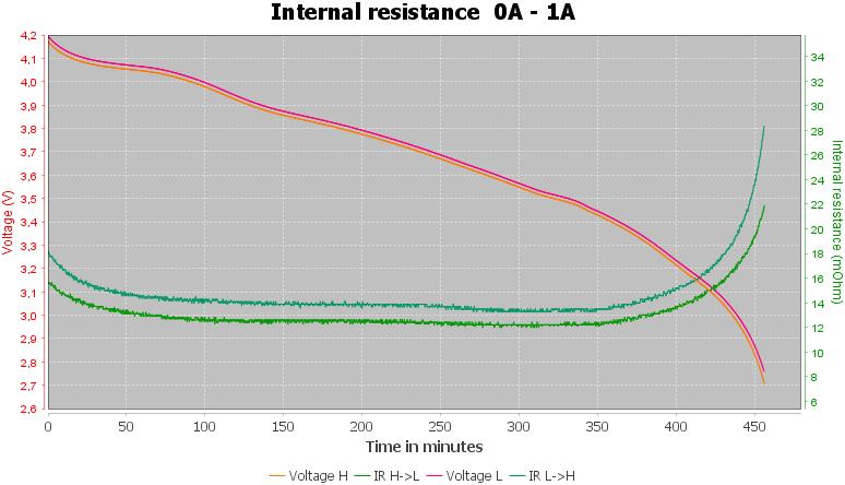 Discharge-Lishen%2021700%204000mAh%20LR2170LA%20%28Purple%29-pulse-1.0%2010%2010-IR