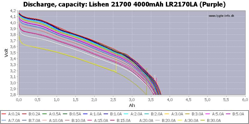 Lishen%2021700%204000mAh%20LR2170LA%20(Purple)-Capacity