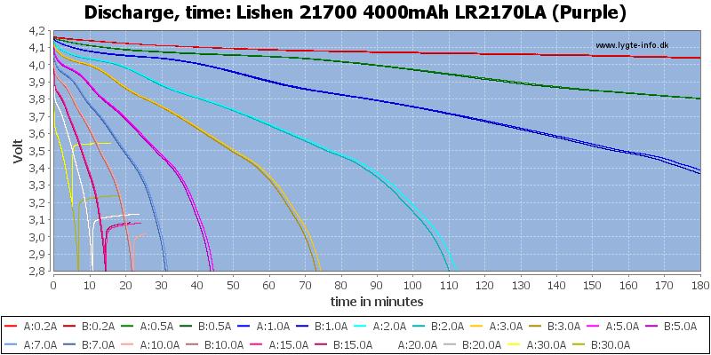 Lishen%2021700%204000mAh%20LR2170LA%20(Purple)-CapacityTime