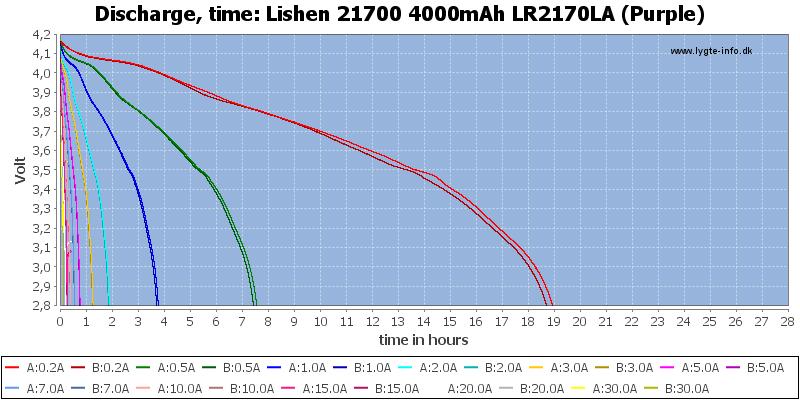 Lishen%2021700%204000mAh%20LR2170LA%20(Purple)-CapacityTimeHours