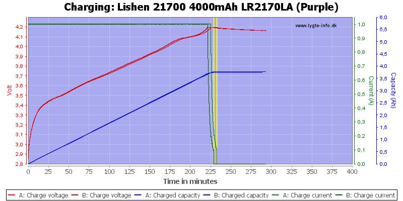 Lishen%2021700%204000mAh%20LR2170LA%20(Purple)-Charge