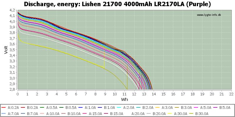 Lishen%2021700%204000mAh%20LR2170LA%20(Purple)-Energy