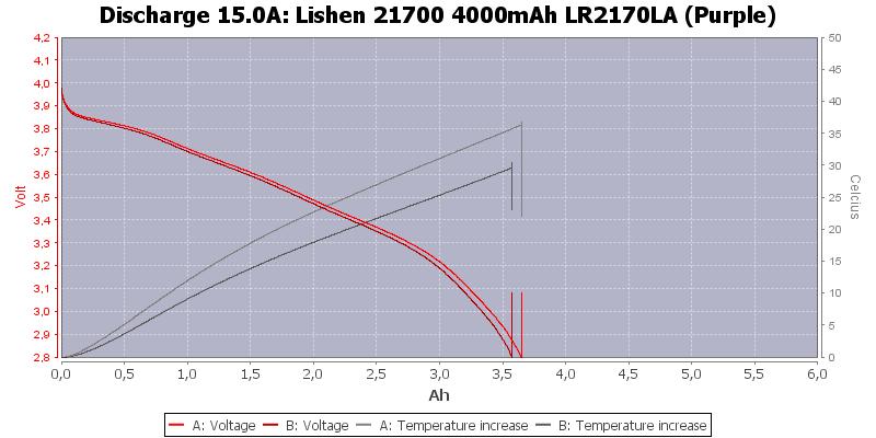 Lishen%2021700%204000mAh%20LR2170LA%20(Purple)-Temp-15.0