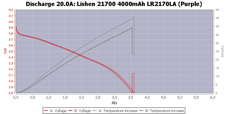 Lishen%2021700%204000mAh%20LR2170LA%20(Purple)-Temp-20.0