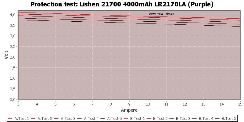 Lishen%2021700%204000mAh%20LR2170LA%20(Purple)-TripCurrent