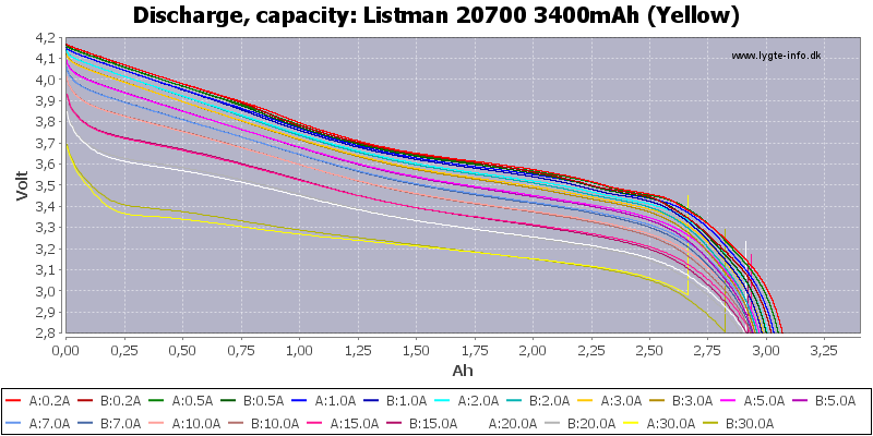 Listman%2020700%203400mAh%20(Yellow)-Capacity