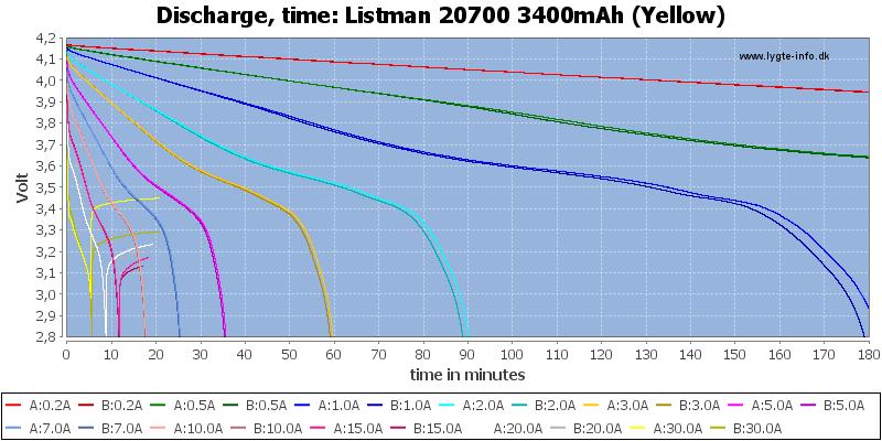 Listman%2020700%203400mAh%20(Yellow)-CapacityTime