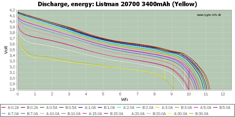 Listman%2020700%203400mAh%20(Yellow)-Energy
