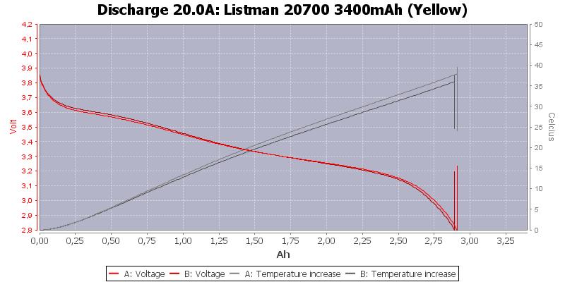 Listman%2020700%203400mAh%20(Yellow)-Temp-20.0