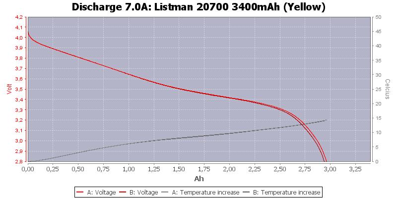Listman%2020700%203400mAh%20(Yellow)-Temp-7.0