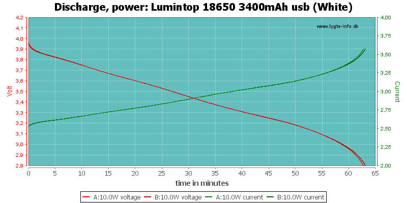 Lumintop%2018650%203400mAh%20usb%20(White)-PowerLoadTime
