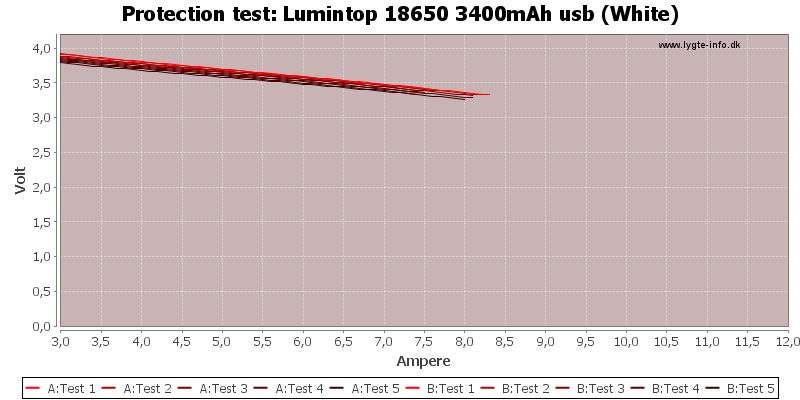 Lumintop%2018650%203400mAh%20usb%20(White)-TripCurrent