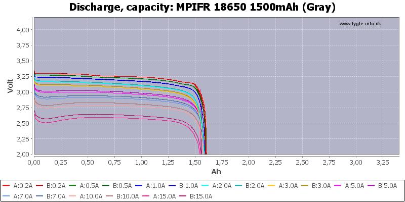 MPIFR%2018650%201500mAh%20(Gray)-Capacity