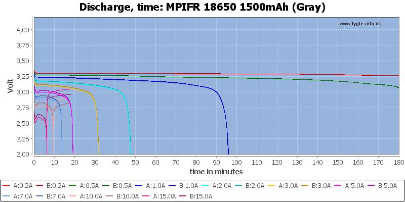MPIFR%2018650%201500mAh%20(Gray)-CapacityTime