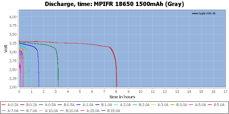 MPIFR%2018650%201500mAh%20(Gray)-CapacityTimeHours