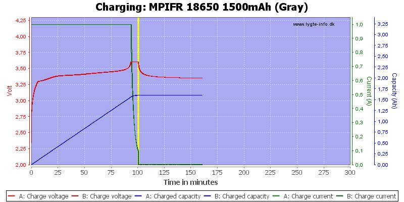 MPIFR%2018650%201500mAh%20(Gray)-Charge