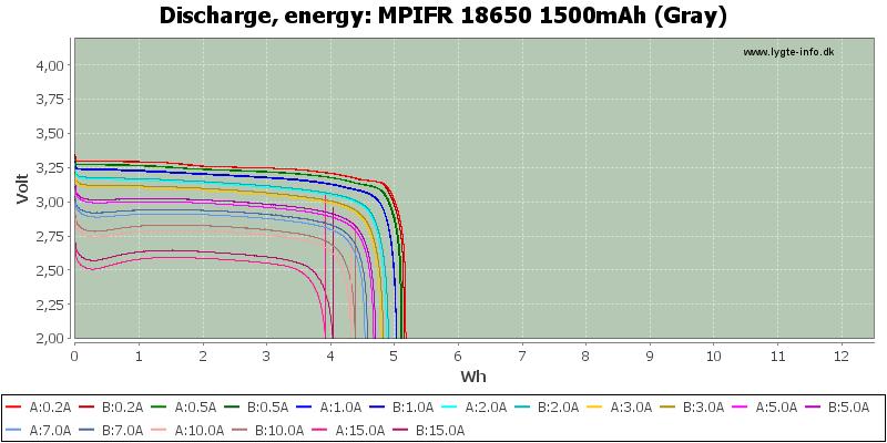 MPIFR%2018650%201500mAh%20(Gray)-Energy