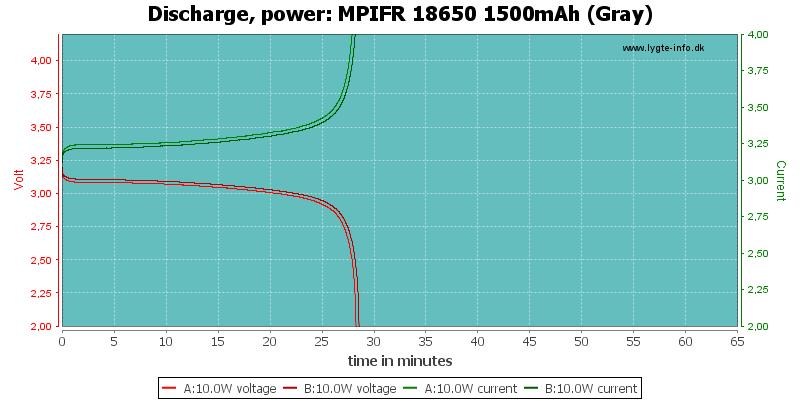 MPIFR%2018650%201500mAh%20(Gray)-PowerLoadTime