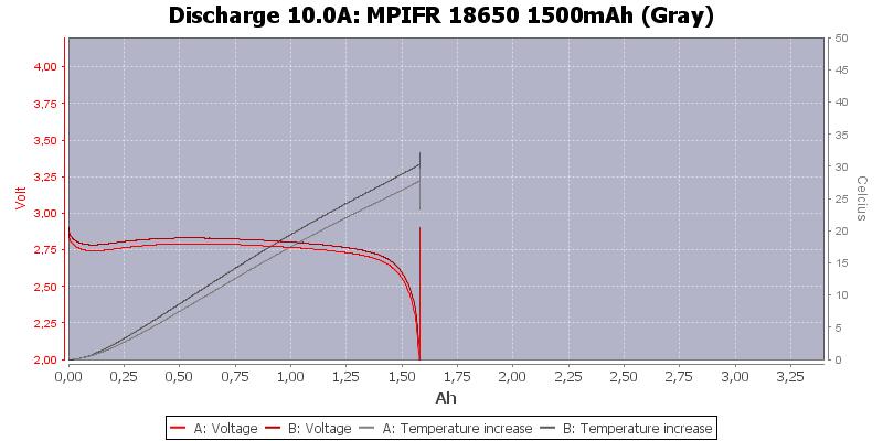 MPIFR%2018650%201500mAh%20(Gray)-Temp-10.0