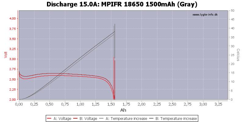 MPIFR%2018650%201500mAh%20(Gray)-Temp-15.0