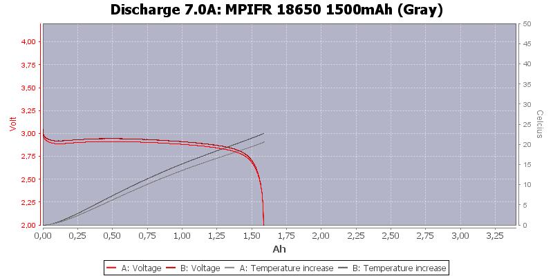 MPIFR%2018650%201500mAh%20(Gray)-Temp-7.0