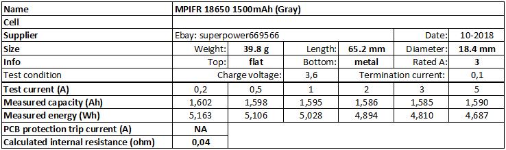MPIFR%2018650%201500mAh%20(Gray)-info
