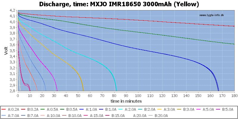MXJO%20IMR18650%203000mAh%20(Yellow)-CapacityTime