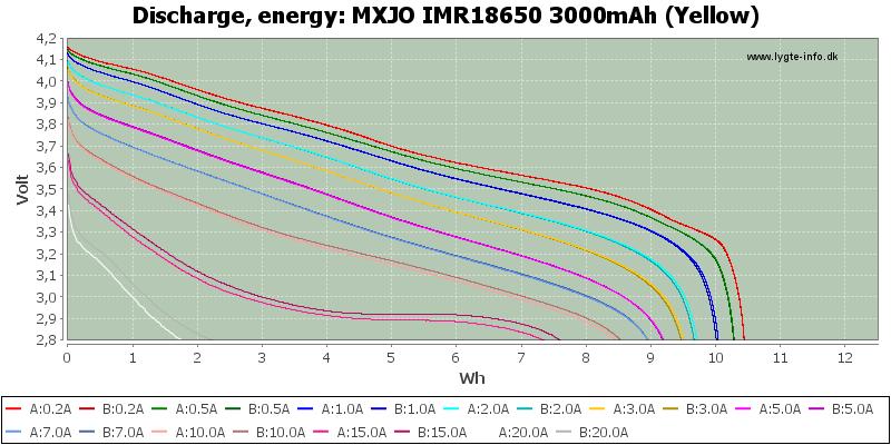 MXJO%20IMR18650%203000mAh%20(Yellow)-Energy