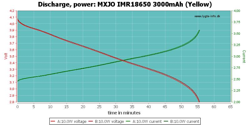 MXJO%20IMR18650%203000mAh%20(Yellow)-PowerLoadTime