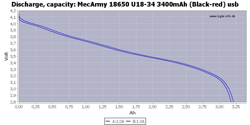 MecArmy%2018650%20U18-34%203400mAh%20(Black-red)%20usb-Capacity