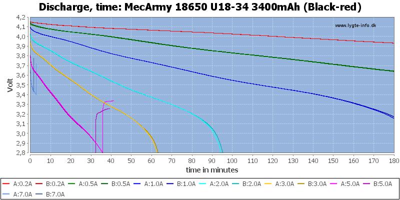 MecArmy%2018650%20U18-34%203400mAh%20(Black-red)-CapacityTime