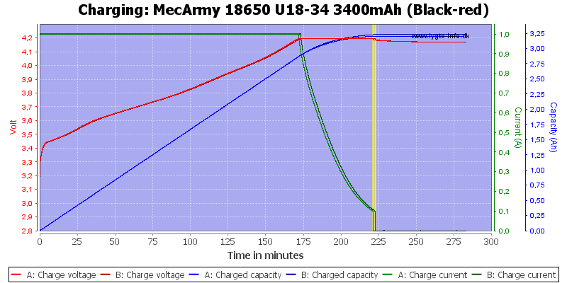 MecArmy%2018650%20U18-34%203400mAh%20(Black-red)-Charge