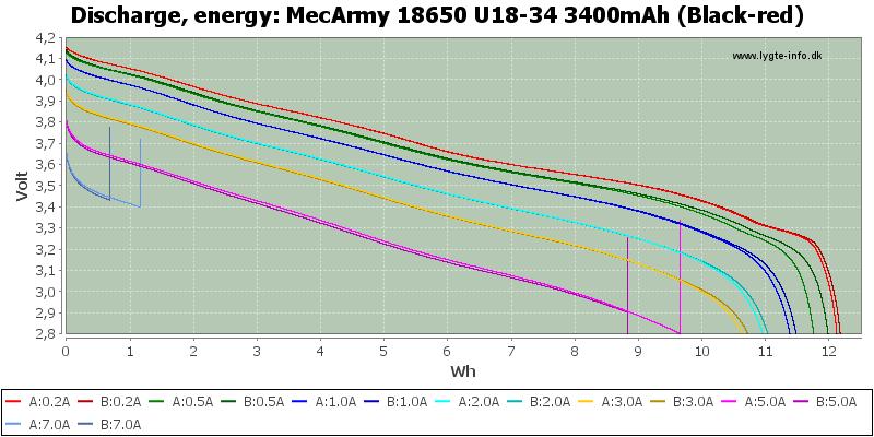 MecArmy%2018650%20U18-34%203400mAh%20(Black-red)-Energy