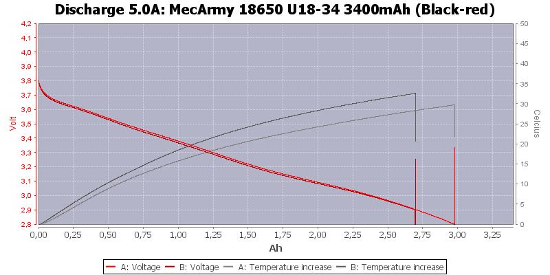 MecArmy%2018650%20U18-34%203400mAh%20(Black-red)-Temp-5.0