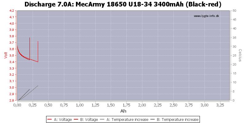 MecArmy%2018650%20U18-34%203400mAh%20(Black-red)-Temp-7.0
