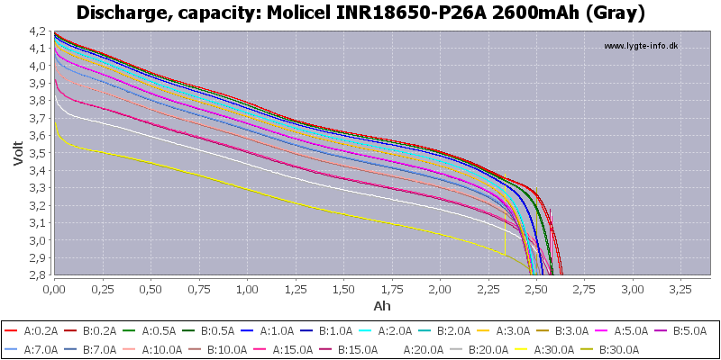 Molicel%20INR18650-P26A%202600mAh%20(Gray)-Capacity