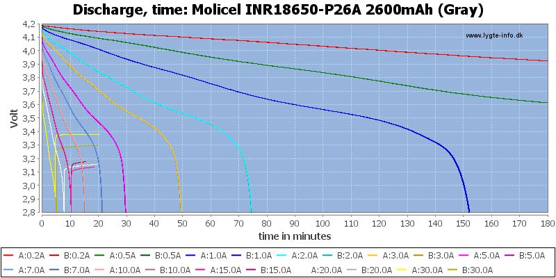 Molicel%20INR18650-P26A%202600mAh%20(Gray)-CapacityTime