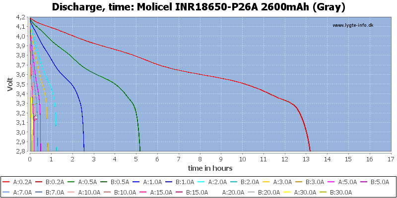 Molicel%20INR18650-P26A%202600mAh%20(Gray)-CapacityTimeHours