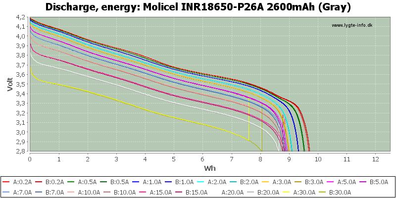 Molicel%20INR18650-P26A%202600mAh%20(Gray)-Energy