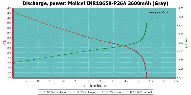 Molicel%20INR18650-P26A%202600mAh%20(Gray)-PowerLoadTime