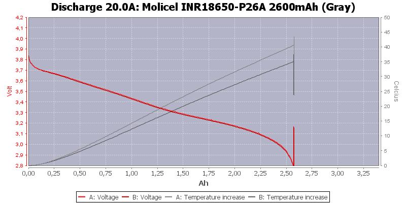 Molicel%20INR18650-P26A%202600mAh%20(Gray)-Temp-20.0