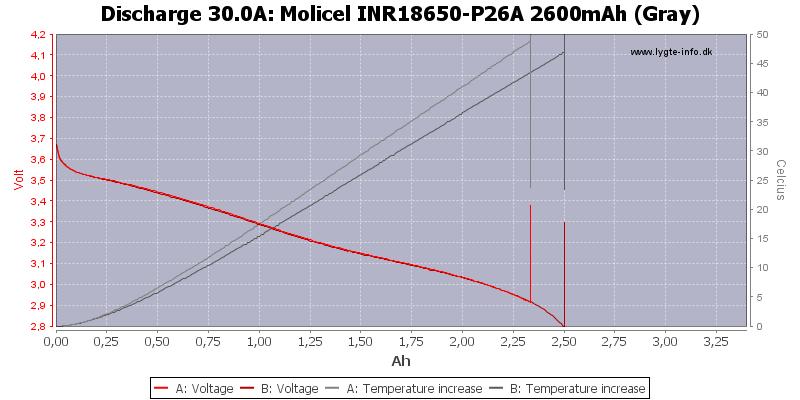 Molicel%20INR18650-P26A%202600mAh%20(Gray)-Temp-30.0