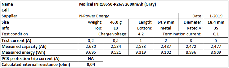 Molicel%20INR18650-P26A%202600mAh%20(Gray)-info